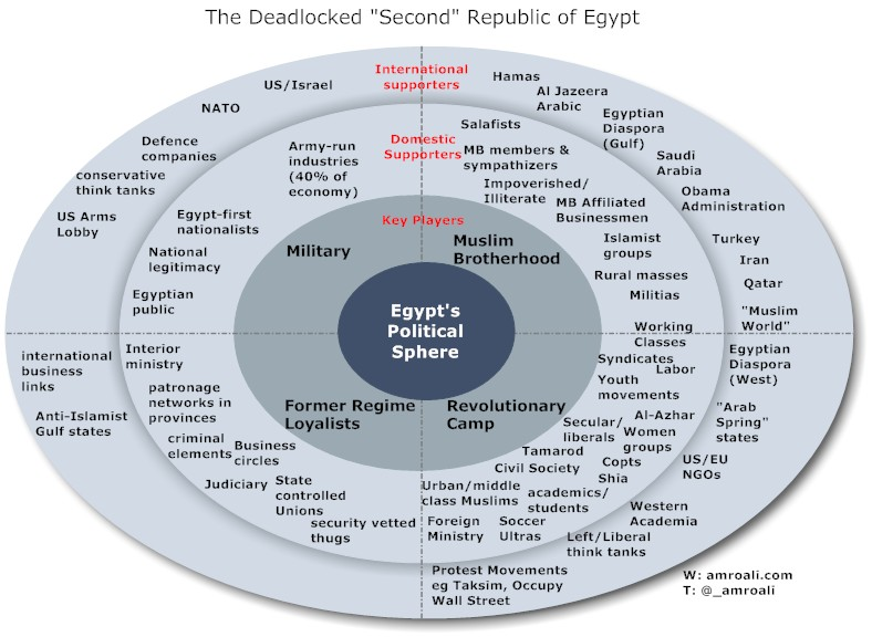 A Visual Breakdown of Egypt's Political Deadlock