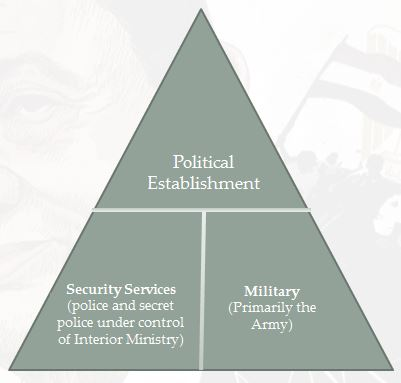 The Mubarak-era power triangle