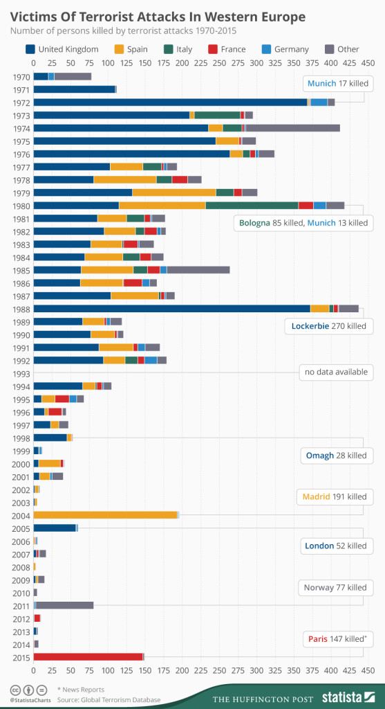 terrorist_attacks_in_western_europe_since_1970_n